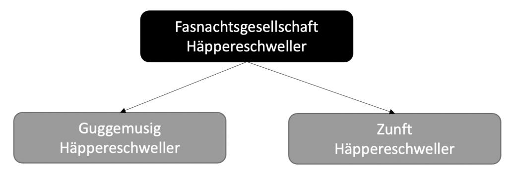 zusammensetzung_fg_2021